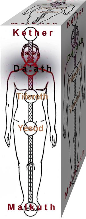 11th sefira throat Visuddha Chakra Da'ath Daath Da�th Higher Knowledge tunnel reverse backside Tree of Life demons