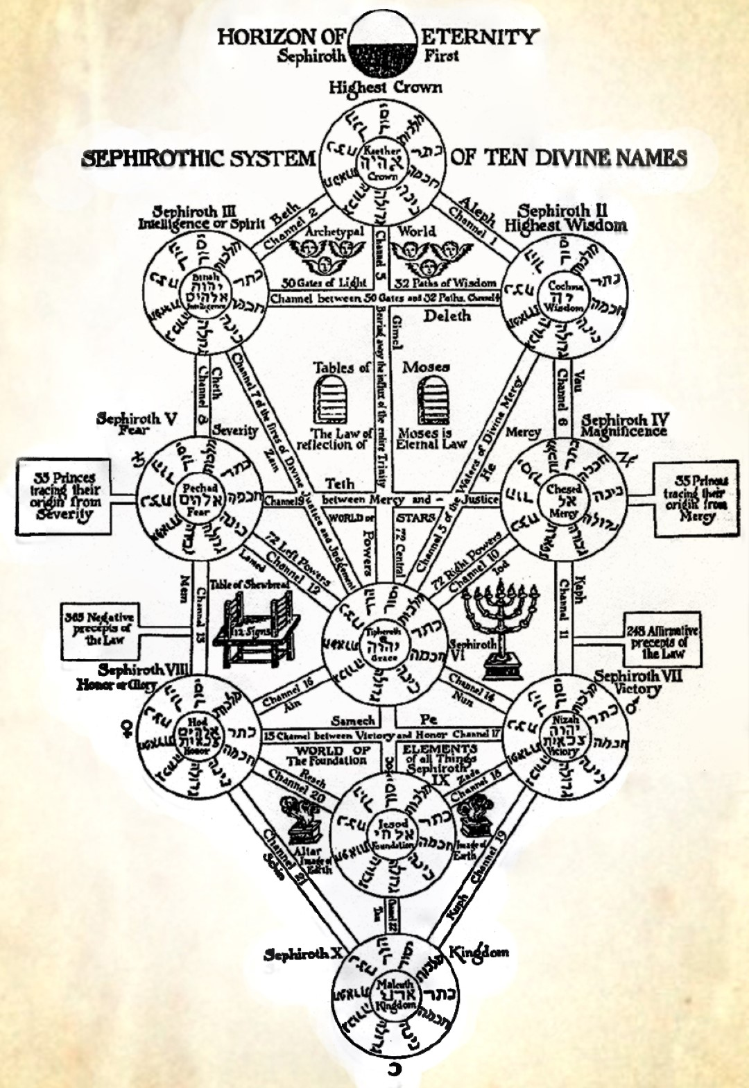 Kabbala, Sephirothic System of the Ten Divine Names
