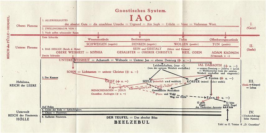 Ernst Tristan Kurtzahn Daiytanus Die Gnostiker Gnostisches System IAO