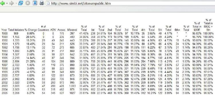 Statistics for the Ordo Templi Orientis