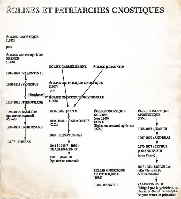 Eglises Patriarches Gnostiques