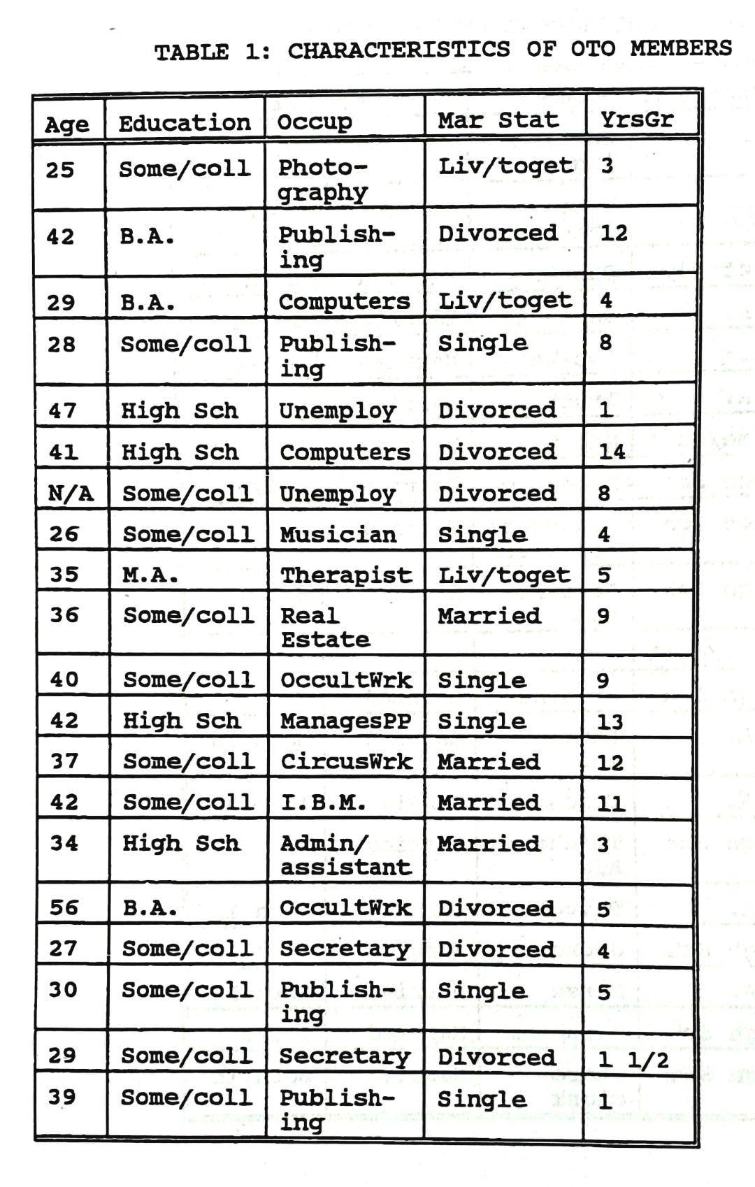 Claudia Kowalchyk, A study of two 'deviant' religious groups. The Assemblies of God and the Ordo Templi Orientis, NY 1994, page 444