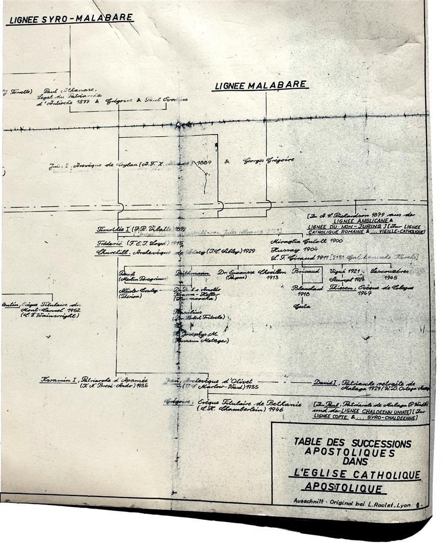Lignee malabare Vilatte Jules Doinel Theodor Reuss E.C.H. Peithmann Arnoldo Krumm-Heller Herbert Fritsche Hermann Joseph Metzger